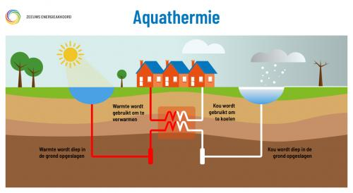 Kennissessie Aquathermie in Gooise Meren